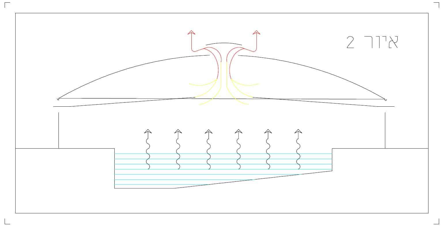 איור 2 קמרונות - פלזית פוליגל | לוחות פוליגל ופוליקרבונט | ®Plazit Polygal היתרון של פתח אוורור מרכזי בכלל ופרט בבריכות השחייה